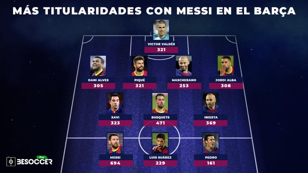 El XI de los jugadores con más titularidades junto a Messi en el Barça. BeSoccer Pro