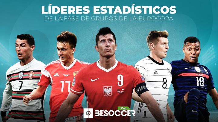 Los líderes estadísticos de la fase de grupos de la Eurocopa. BeSoccer Pro