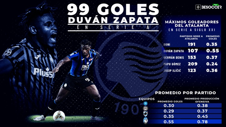 Duván Zapata luce su mejor versión bajo las órdenes de Gasperini. BeSoccer Pro