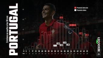 En cifras goleadoras, 2021 puede ser el mejor año de Cristiano con Portugal. BeSoccer Pro