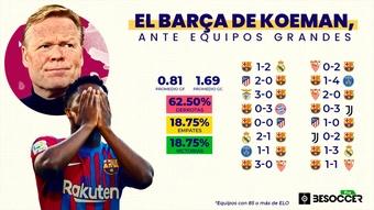 Un Barcelona que no acostumbra a ganar contra equipos de su nivel. BeSoccer Pro
