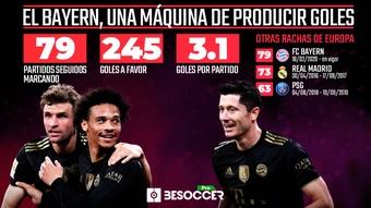 El Bayern, más rodillo que nunca. BeSoccer Pro