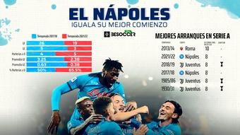 El Nápoles busca su mejor arranque de siempre. BeSoccer Pro