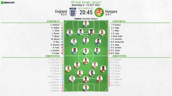England v Hungary, 2022 World Cup qualifiers, matchday 8, 12/10/2021 - Official line-ups. BeSoccer