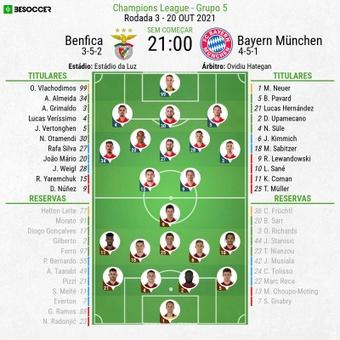 Escalações - Benfica e Bayern de Munique - 3ª rodada - Champions League - 20/10/2021. BeSoccer