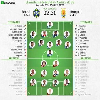 Escalações - Brasil e Uruguai - 12ª rodada - Eliminatórias Copa do Mundo - 15/10/2021. BeSoccer