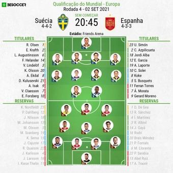 Escalações - Suécia e Espanha - 4ª rodada - Eliminatórias Copa do Mundo - 02/09/2021. BeSoccer