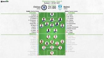 Escalações de Chelsea e Malmö pela 3º rodada da UCL 21-22. BeSoccer