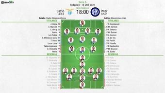 Escalações de Lazio e Inter pela 8º rodada da Serie A 2021-22. BeSoccer