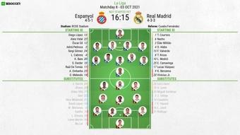 Espanyol v Real Madrid, La Liga 2021/22, matchday 8, 03/10/2021 - Official line-ups. BeSoccer