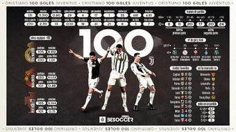 Los 100 goles de Cristiano Ronaldo en la Juventus, en datos. BeSoccer Pro