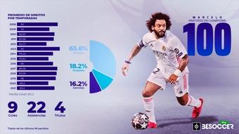 Marcelo, 100 partidos de Champions League. BeSoccer Pro