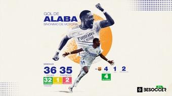 Alaba no pierde un partido en el que marca desde 2011. BeSoccer Pro