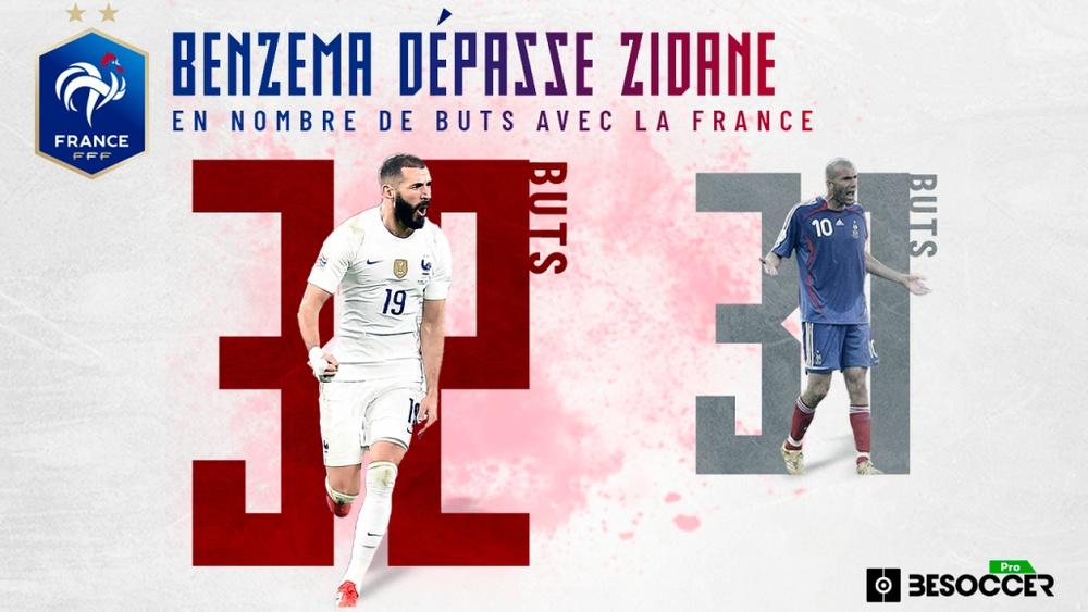 Benzema a dépassé Zidane au classement des meilleurs buteurs de l'équipe de France. BeSoccer Pro