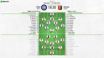 Le formazioni ufficiali di Inter-Genoa. BeSoccer