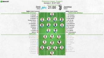 Le formazioni ufficiali di Zenit-Juventus. BeSoccer