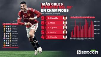 Cristiano, especialista en marcar goles en el último suspiro en la Champions. BeSoccer Pro