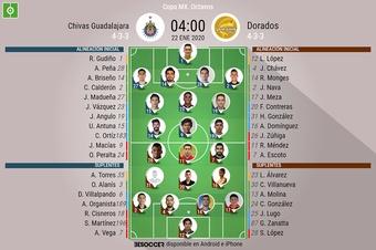 Sigue el directo del Chivas-Dorados. BeSoccer