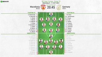 Macedonia v Germany, 2022 World Cup qualifiers, matchday 8, 11/10/2021, official line-ups. BeSoccer