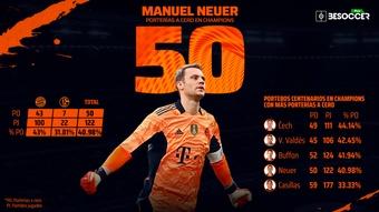 Neuer, uno de los mejores porteros del siglo XXI. BeSoccer Pro