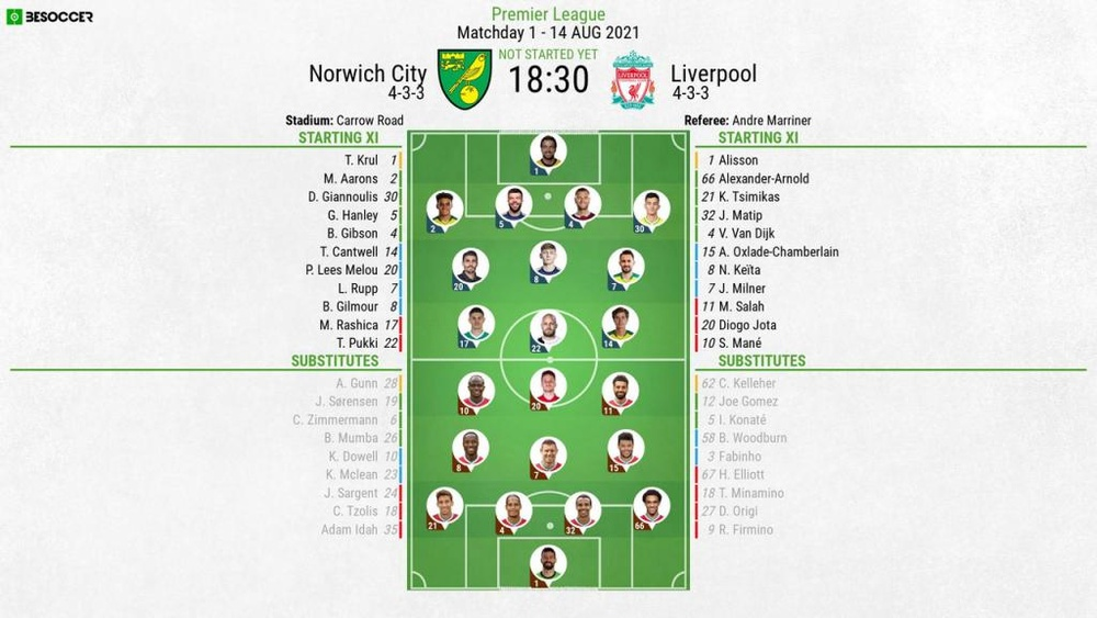 Norwich City v Liverpool, Premier League 2021/22, matchday 1, 14/8/2021, line-ups. BeSoccer