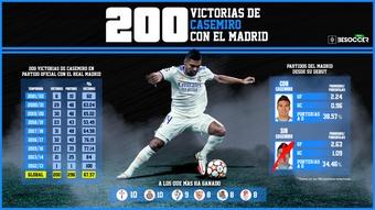 Radiografía a las 200 victorias de Casemiro en el Real Madrid. BeSoccer Pro