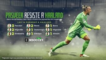 Haaland solo ha recibido 14 paradas en 18 partidos de Champions. BeSoccer Pro