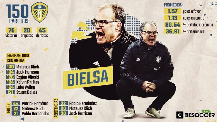 Marcelo Bielsa cumple 150 partidos con el Leeds. BeSoccer Pro