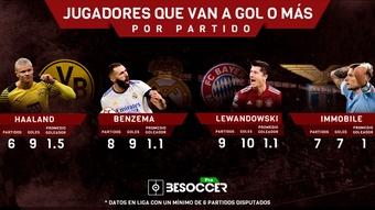 Las cuatro bestias que siguen el camino de Messi y CR7 a gol por partido. BeSoccer Pro