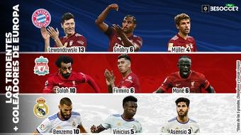 Lewandowski, Salah y Benzema lideran los mejores ataques de Europa. BeSoccer Pro