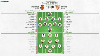 Alineaciones confirmadas para el Mallorca-Sevilla. BeSoccer