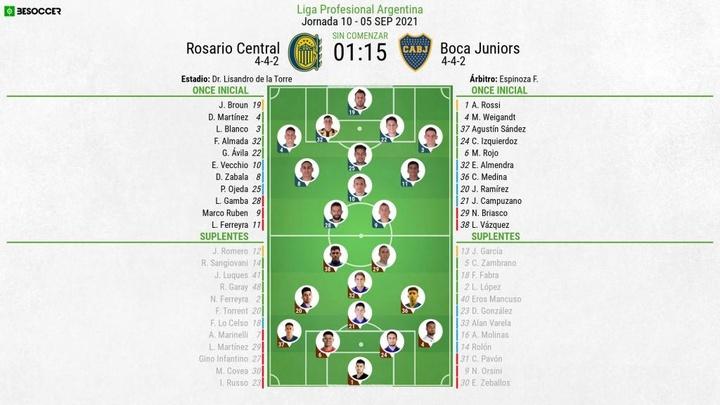 Onces oficiales del Rosario Central-Boca Juniors. BeSoccer