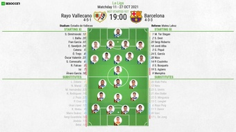 Rayo Vallecano v Barcelona, La Liga 2021/22, matchday 11, 27/10/2021, line-ups. BeSoccer