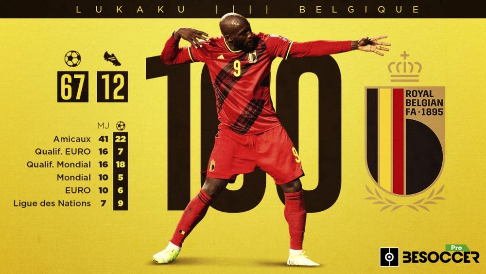 Les stats de Lukaku en 100 matchs avec la Belgique. BeSoccerPro