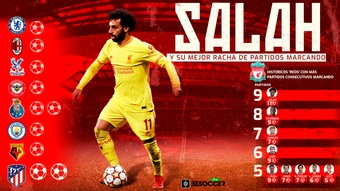 La racha de Salah, la mejor en la historia 'red'. BeSoccer Pro