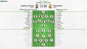 Shakhtar Donetsk v Real Madrid, UCL 2021/22, group D, matchday 3, official line-ups. BeSoccer