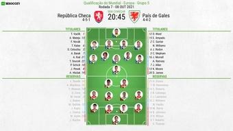 XI: Republica Checa v País de Gales 8/10/2021 qualificação Mundial Qatar 2022.BeSoccer