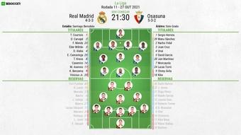 XI Real Madrid-Osasuna, Jornada 11 LaLiga, 27/10/2020.BeSoccer